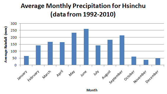 Average Monthly Precipitation for Hsinchu from 1992-2010.  Data from the Central Weather Bureau.